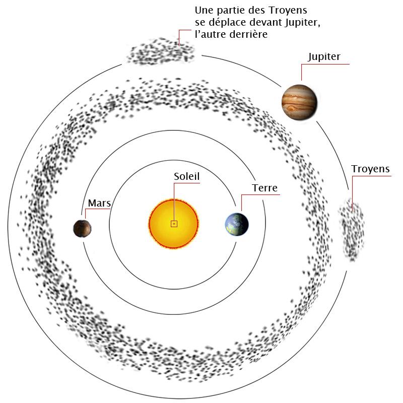 On a identifié plus de 1000 astéroïdes pouvant croiser l orbite de la  Terre. Malgré cela les possibilités que l un d entre eux impacte notre  planète est ... ec0af891260